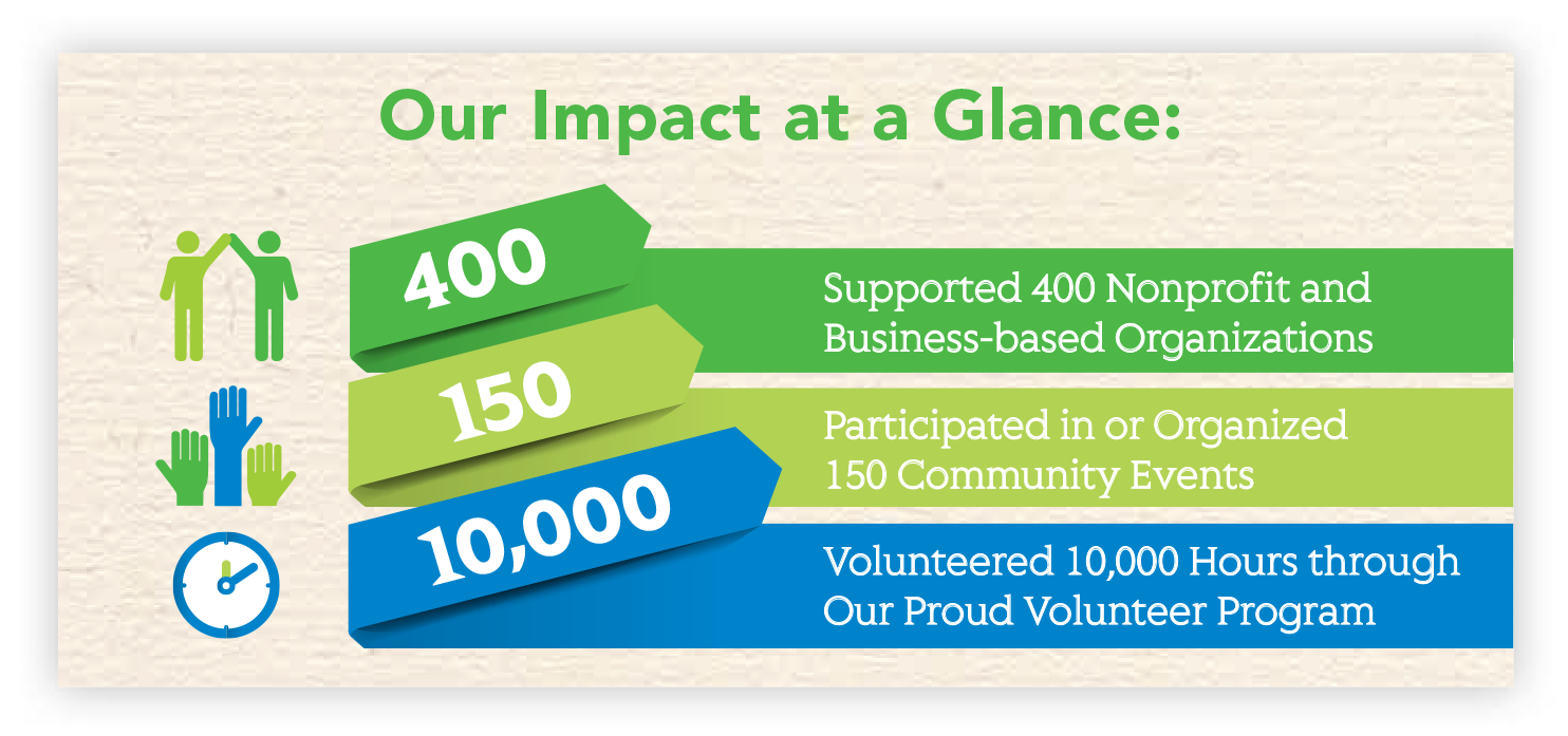 Community Impact at a Glance