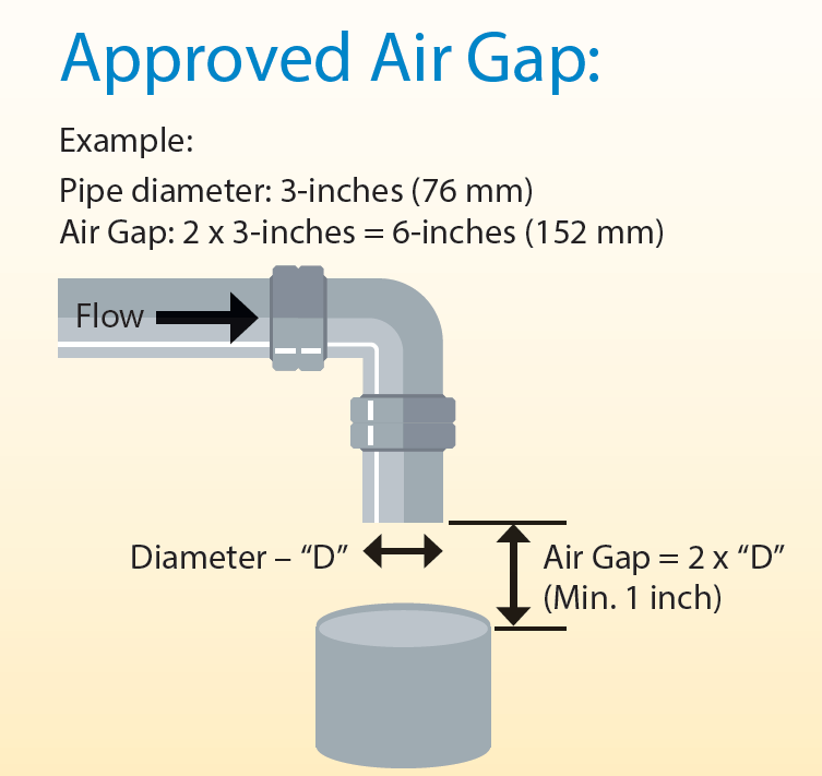 Approved Air Gap
