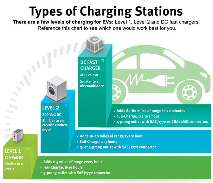 Before You Purchase An Ev