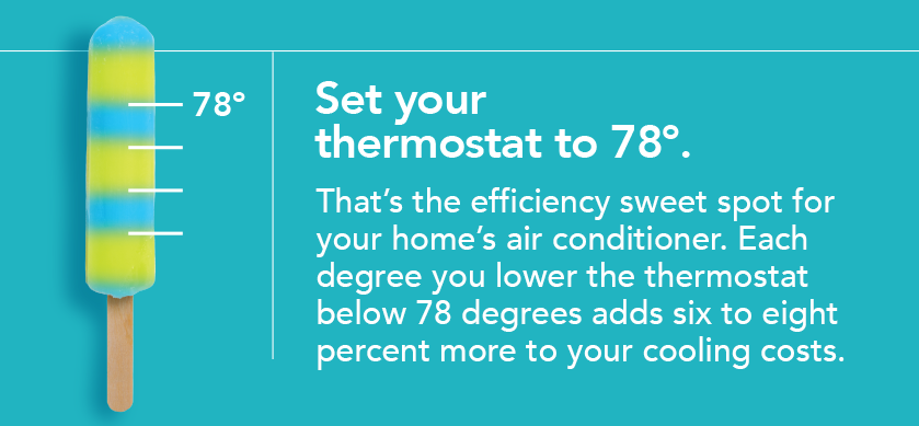 Set your thermostat to 78 degrees. That's the efficiency sweet spot for your home's air conditioner. Each degree you lower the thermostat below 78 degrees adds six to eight percent more to your cooling costs