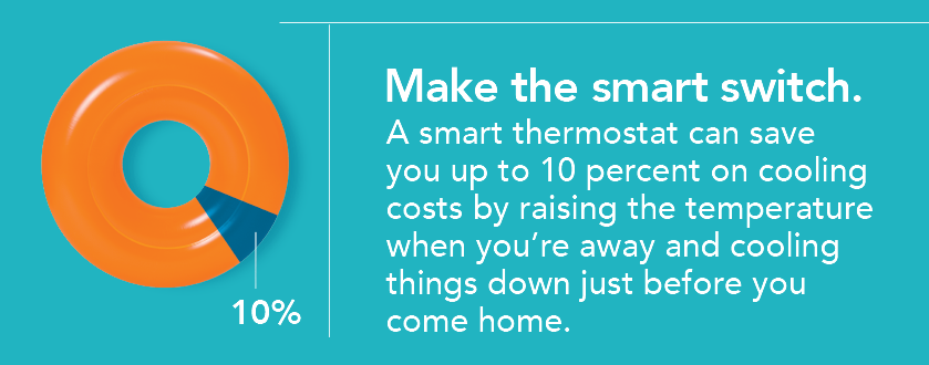 Make the smart switch. A smart thermostat can save you up to 10 percent on cooling costs by raising the temperature when you're away and cooling things down just before you come home.