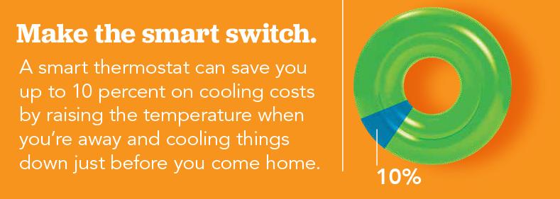 Haga un cambio inteligente. Un termostato inteligente le permite ahorrar hasta un 10por ciento en costos de refrigeración al aumentar la temperatura cuando sale y acondicionar justo antes de que regrese a su casa.